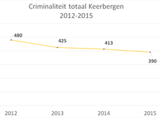 Cijfers criminaliteit totaal
